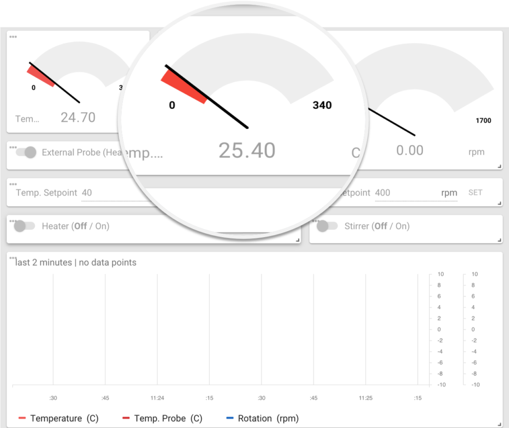 Dashboards help you oversee device data in real-time