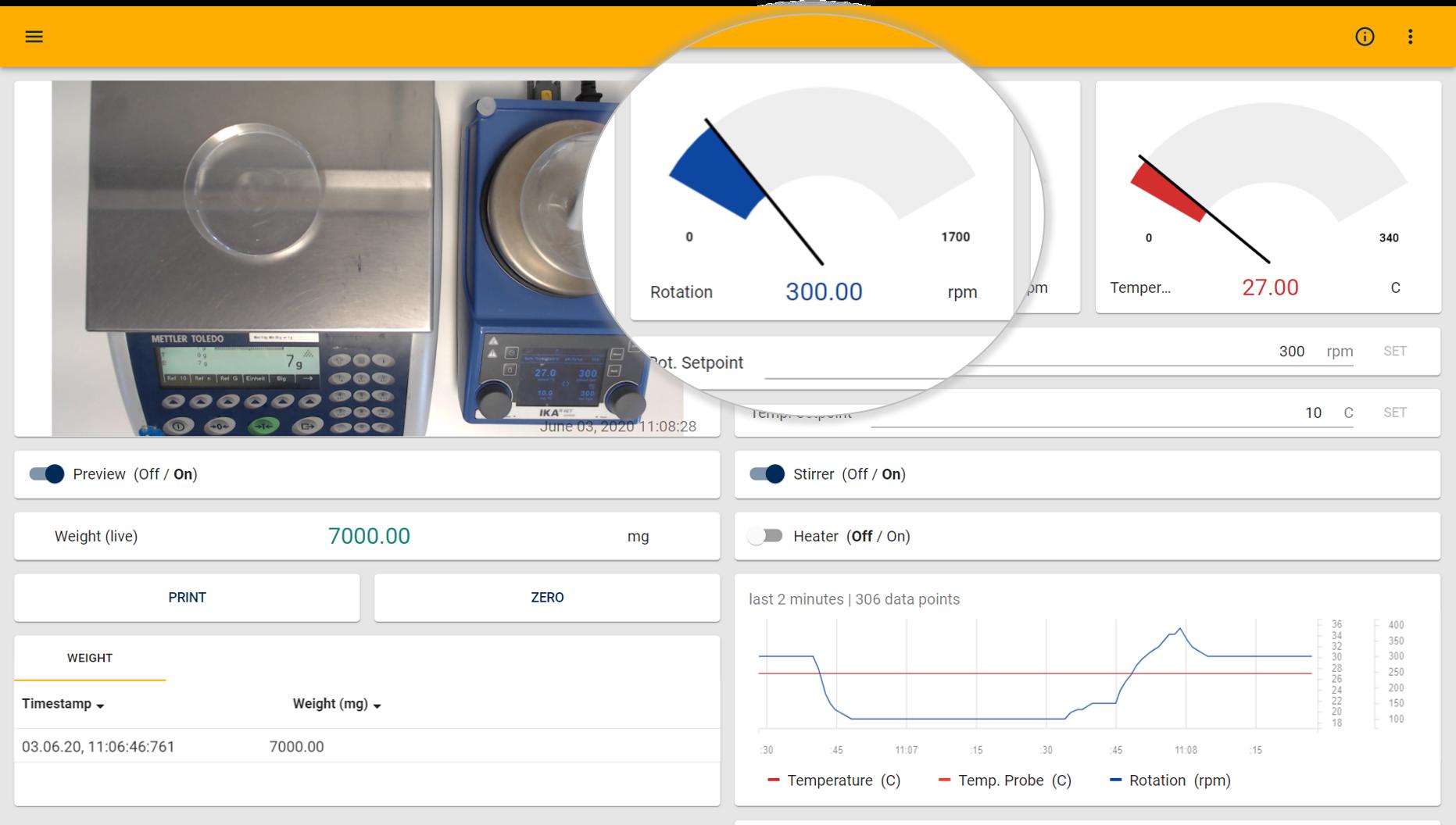 Custom dashboards in Laboperator show relevant data